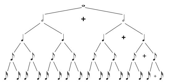 Podział wartości rytmicznych - drzewo